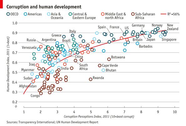 Recreate Economist Graph By Ggplot2 Http Databeauty Com
