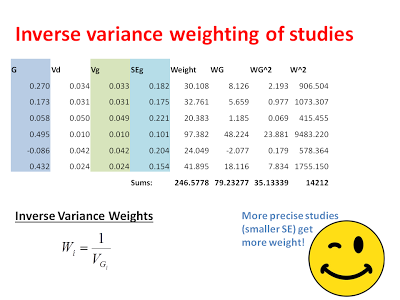 Introduction to Meta-analysis: fixed-effect model and random
